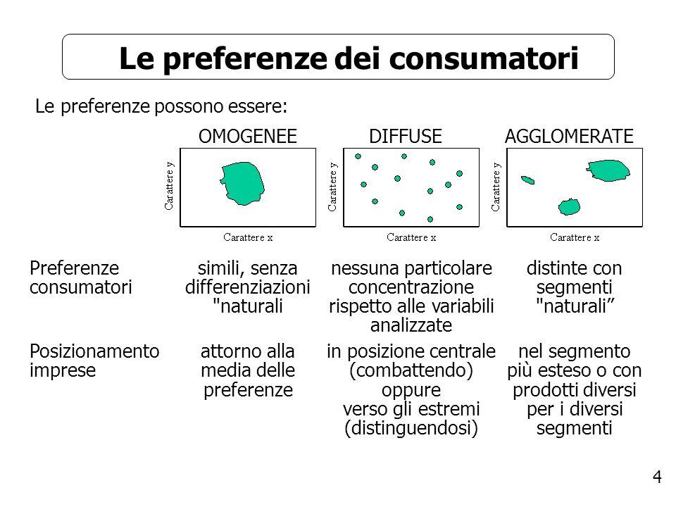 Le preferenze dei consumatori