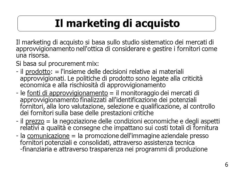Il marketing di acquisto