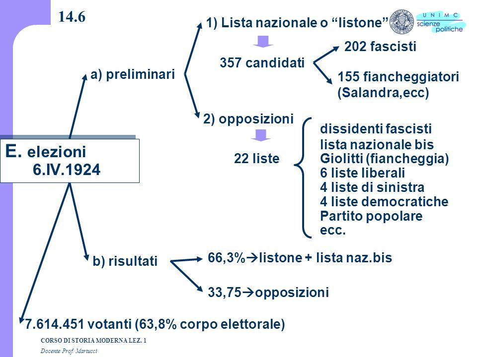 E. elezioni 6.IV.1924 14.6 1) Lista nazionale o listone 202 fascisti