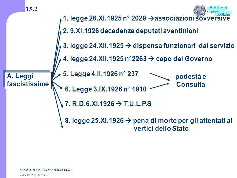 15.21. legge 26.XI.1925 n° 2029 associazioni sovversive. 2. 9.XI.1926 decadenza deputati aventiniani.