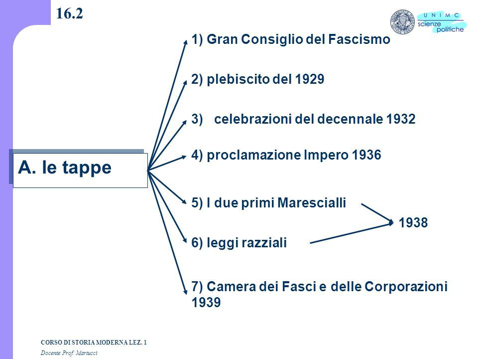 A. le tappe 16.2 1) Gran Consiglio del Fascismo 2) plebiscito del 1929