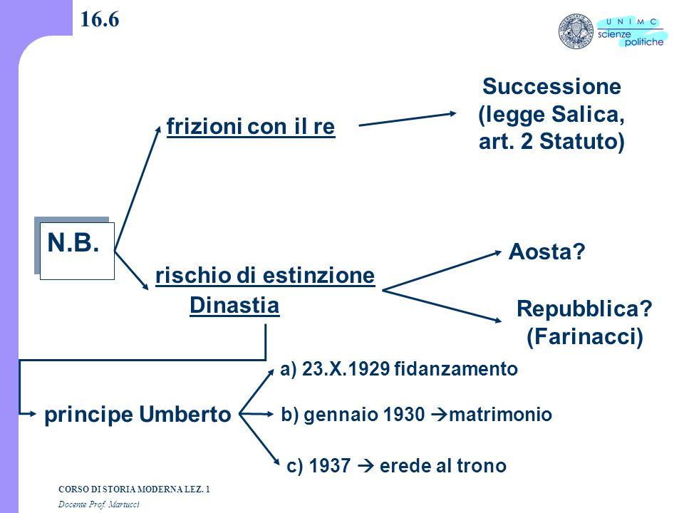N.B. 16.6 Successione (legge Salica, art. 2 Statuto)
