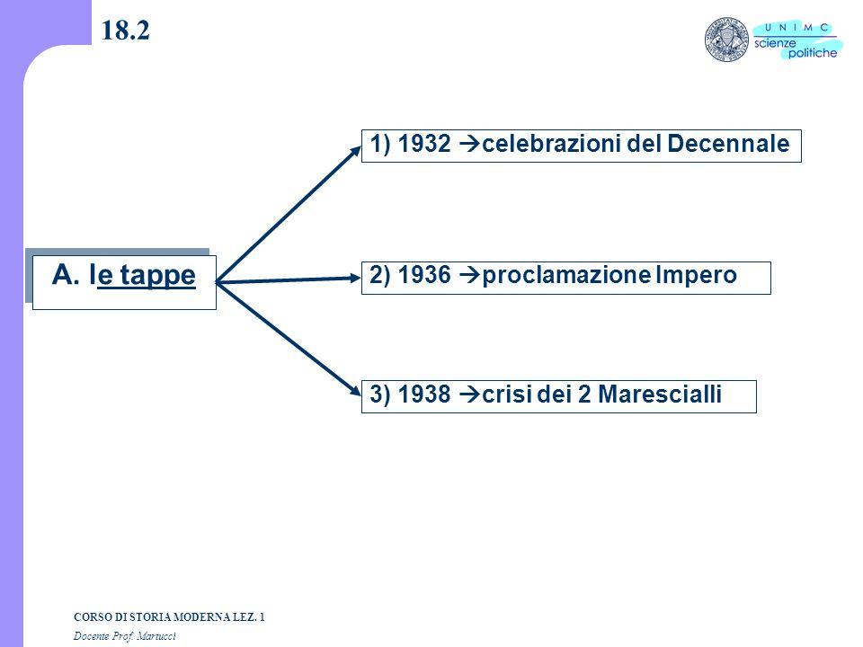 18.2 A. le tappe 1) 1932 celebrazioni del Decennale