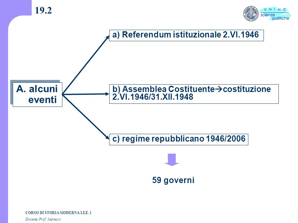 19.2 A. alcuni eventi a) Referendum istituzionale 2.VI.1946