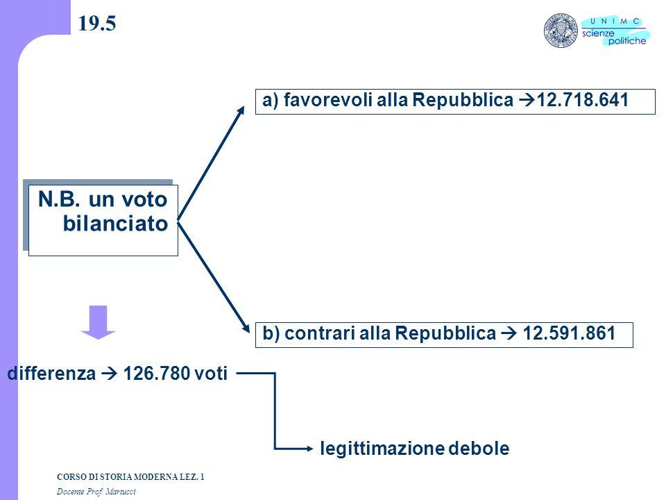 19.5 N.B. un voto bilanciato a) favorevoli alla Repubblica 12.718.641