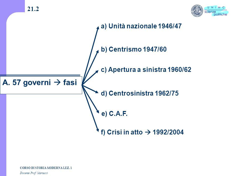 A. 57 governi  fasi 21.2 a) Unità nazionale 1946/47