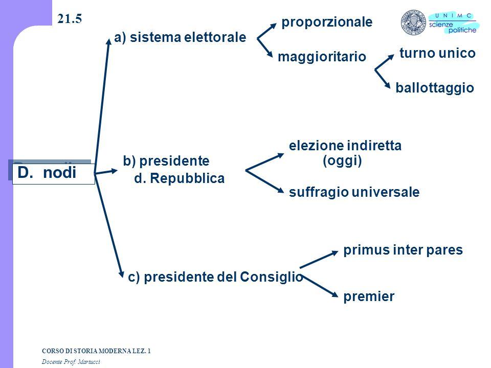 D. nodi 21.5 proporzionale a) sistema elettorale turno unico