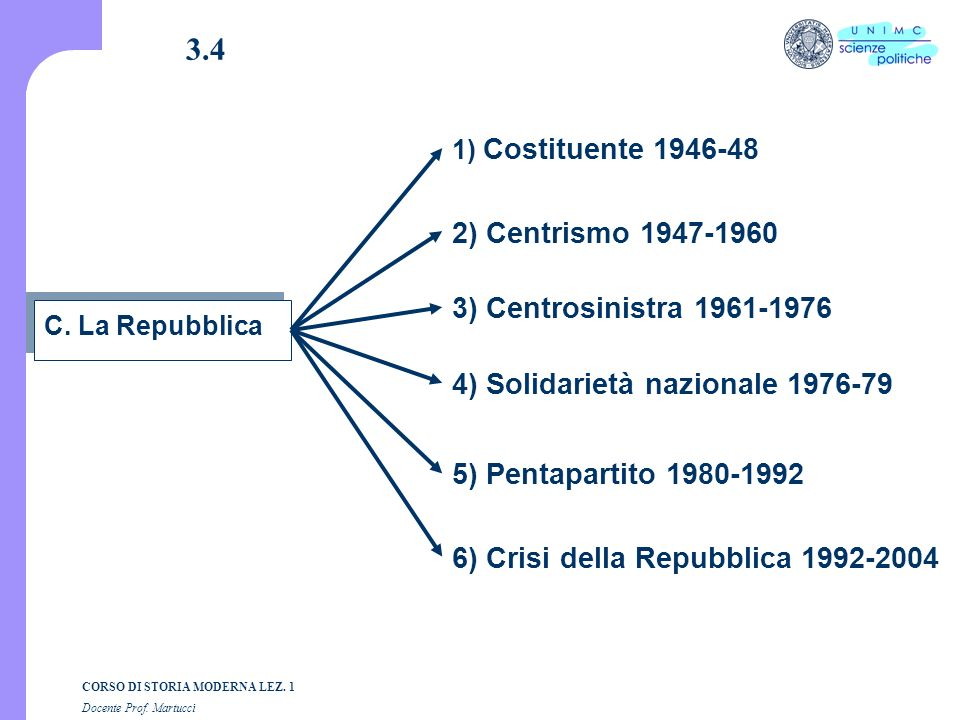 3.4 2) Centrismo 1947-1960 3) Centrosinistra 1961-1976