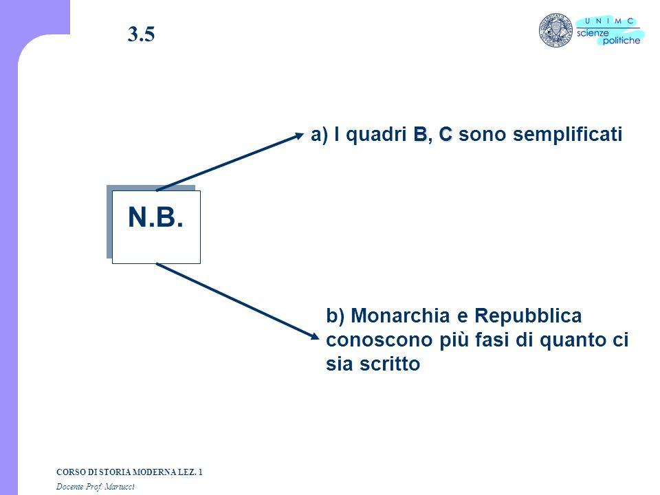 N.B. 3.5 a) I quadri B, C sono semplificati