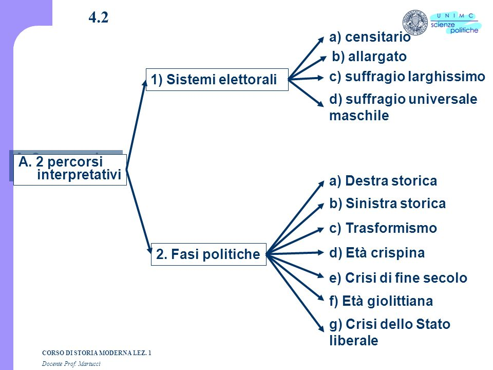 4.2 a) censitario b) allargato 1) Sistemi elettorali