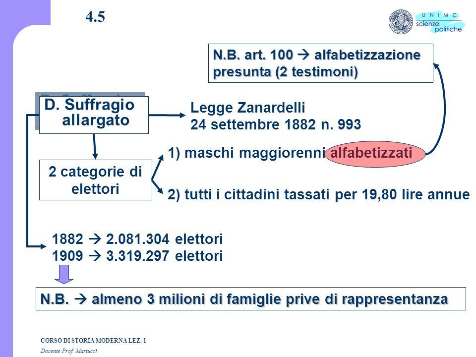 4.5 D. Suffragio allargato Legge Zanardelli 24 settembre 1882 n. 993