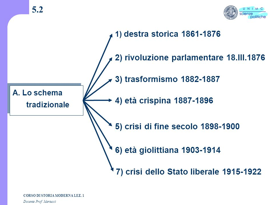 5.2 2) rivoluzione parlamentare 18.III.1876 3) trasformismo 1882-1887