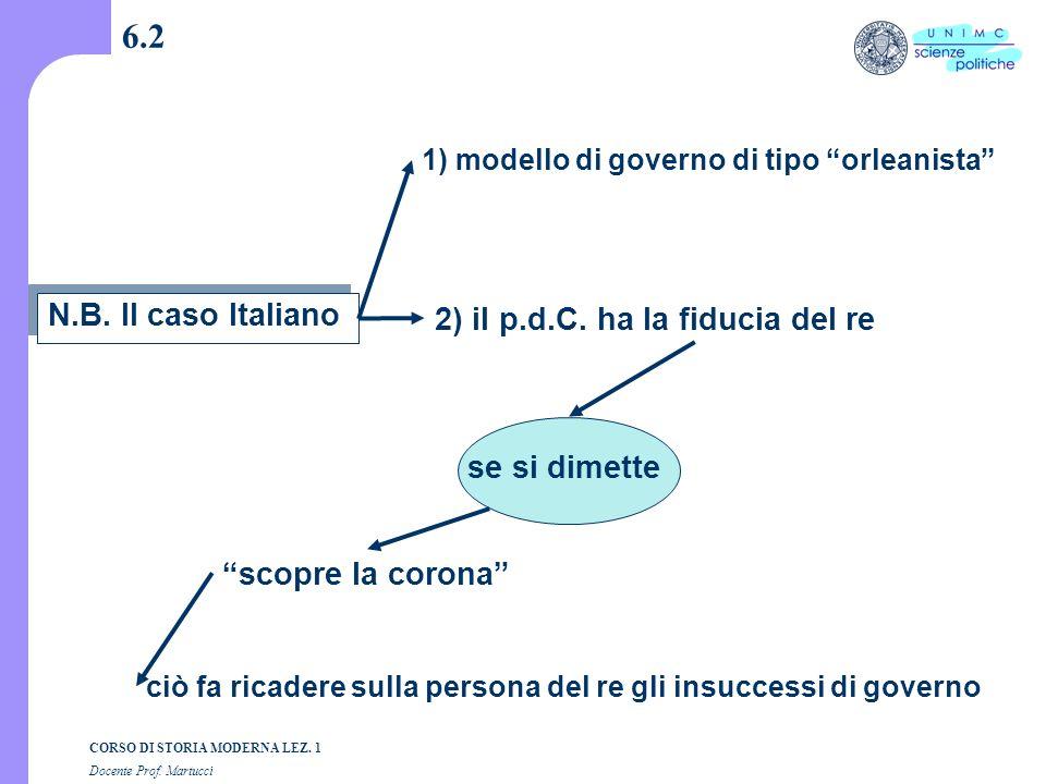 6.2 N.B. Il caso Italiano 2) il p.d.C. ha la fiducia del re
