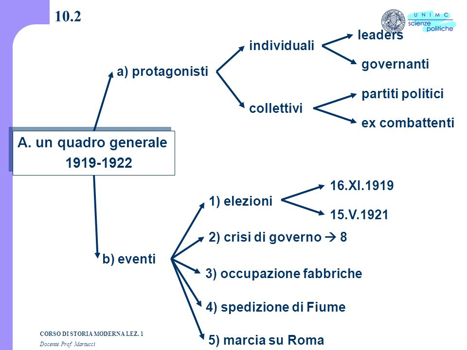 10.2 A. un quadro generale 1919-1922 leaders individuali governanti