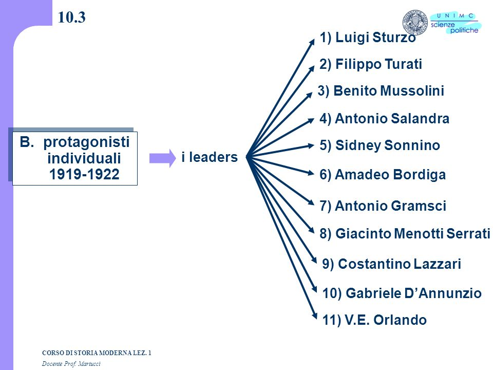 B. protagonisti individuali 1919-1922