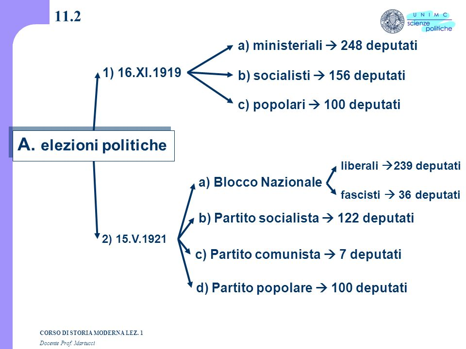 A. elezioni politiche 11.2 a) ministeriali  248 deputati