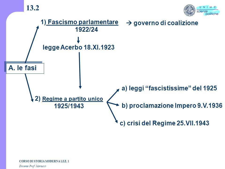 13.2 A. le fasi 1) Fascismo parlamentare  governo di coalizione