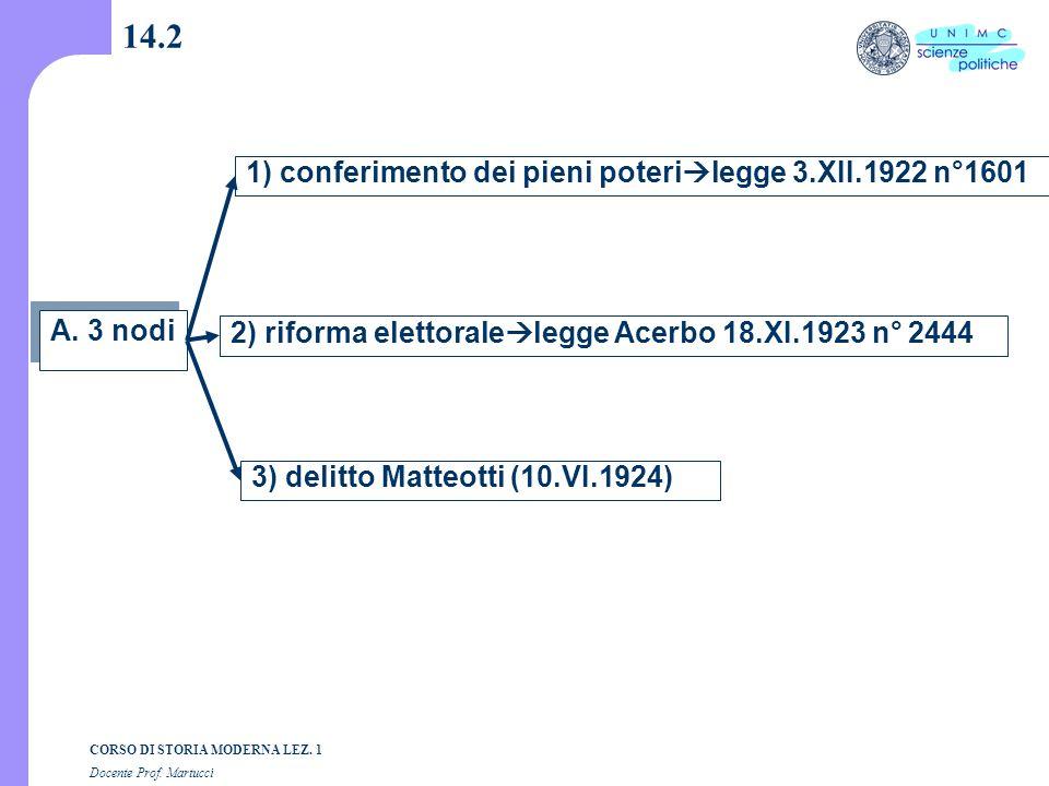 14.2 1) conferimento dei pieni poterilegge 3.XII.1922 n°1601