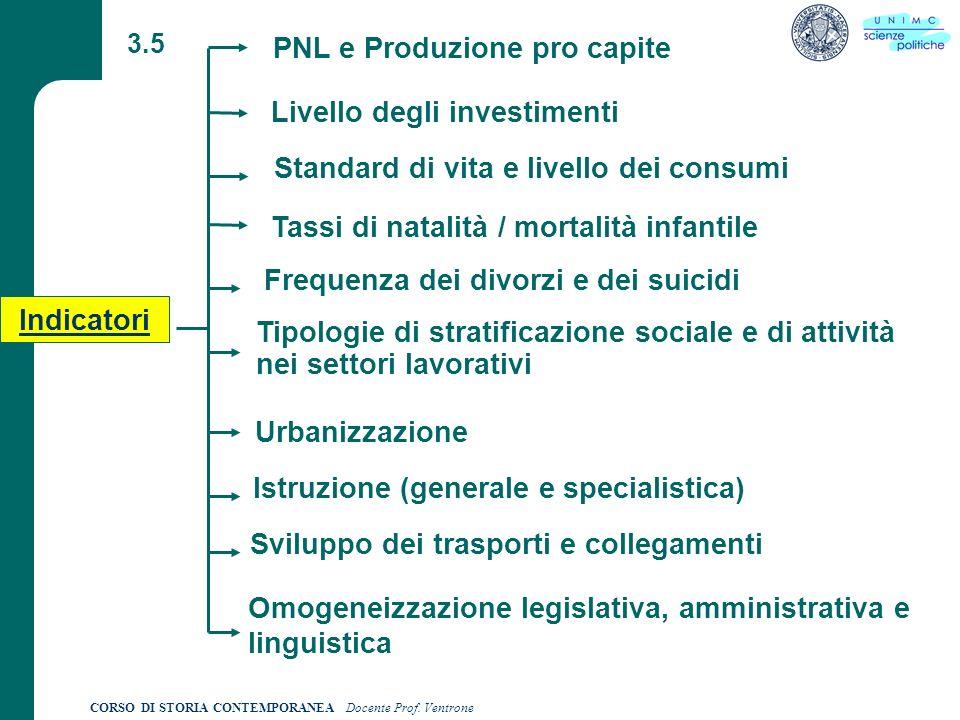 PNL e Produzione pro capite