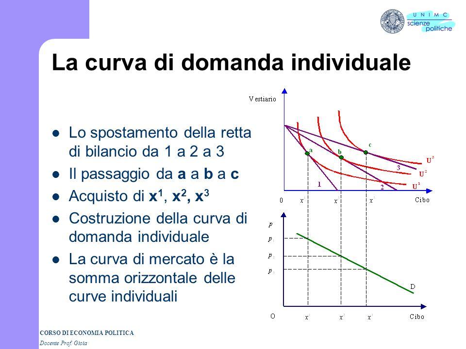 La curva di domanda individuale