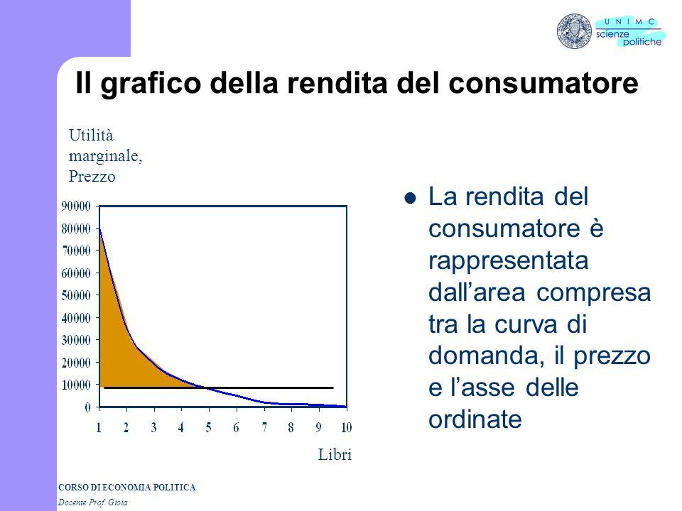 Il grafico della rendita del consumatore