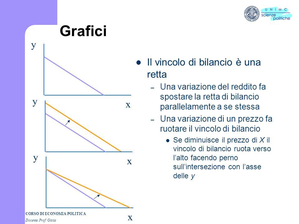 Grafici y Il vincolo di bilancio è una retta y x y x x