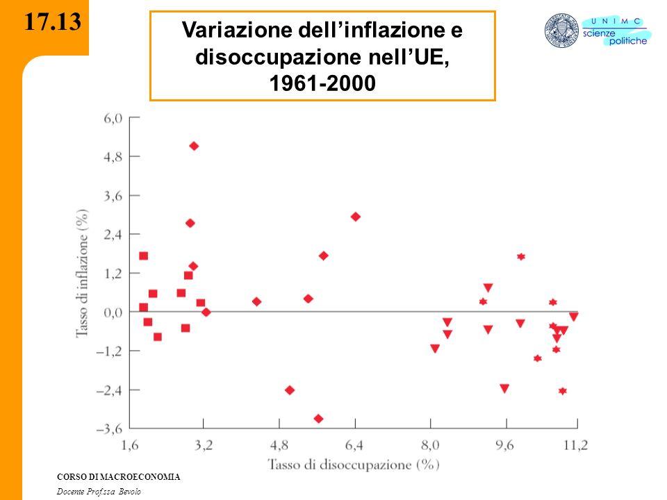Variazione dell'inflazione e disoccupazione nell'UE,