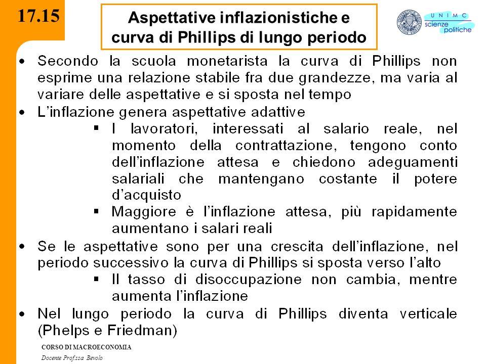 Aspettative inflazionistiche e curva di Phillips di lungo periodo