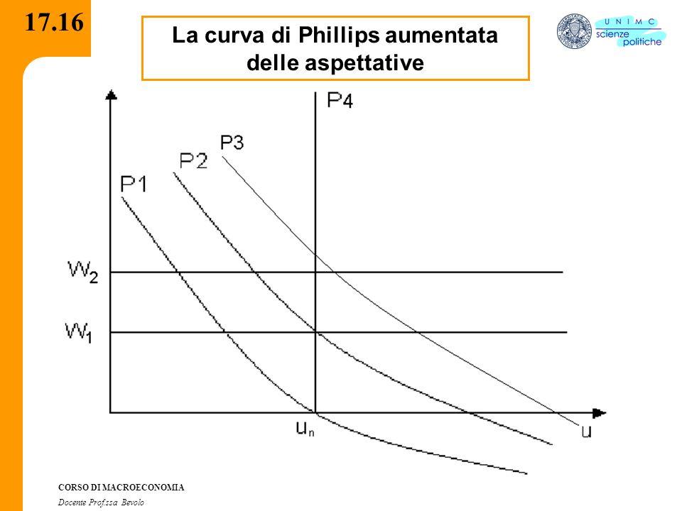 La curva di Phillips aumentata delle aspettative
