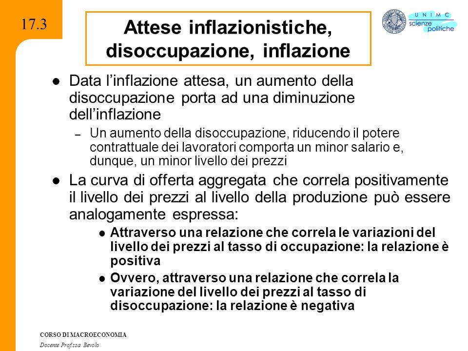 Attese inflazionistiche, disoccupazione, inflazione