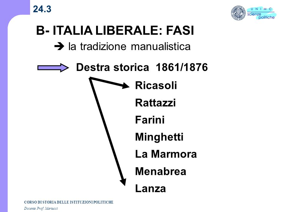 B- ITALIA LIBERALE: FASI  la tradizione manualistica