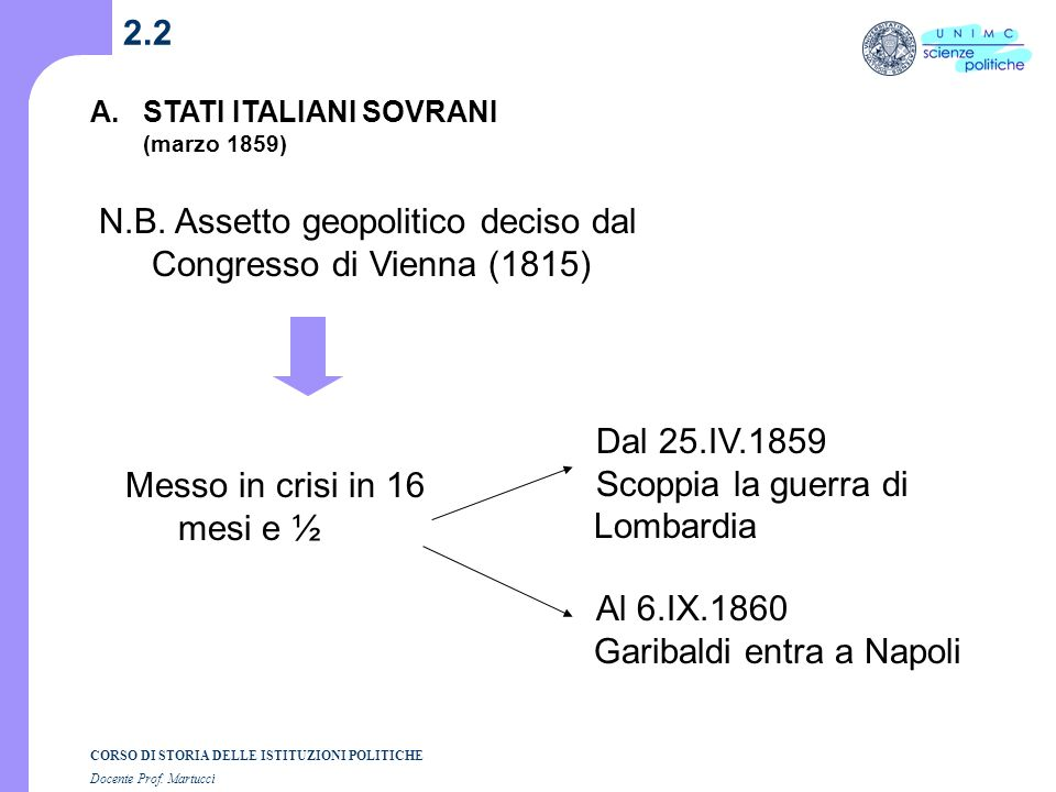 N.B. Assetto geopolitico deciso dal Congresso di Vienna (1815)