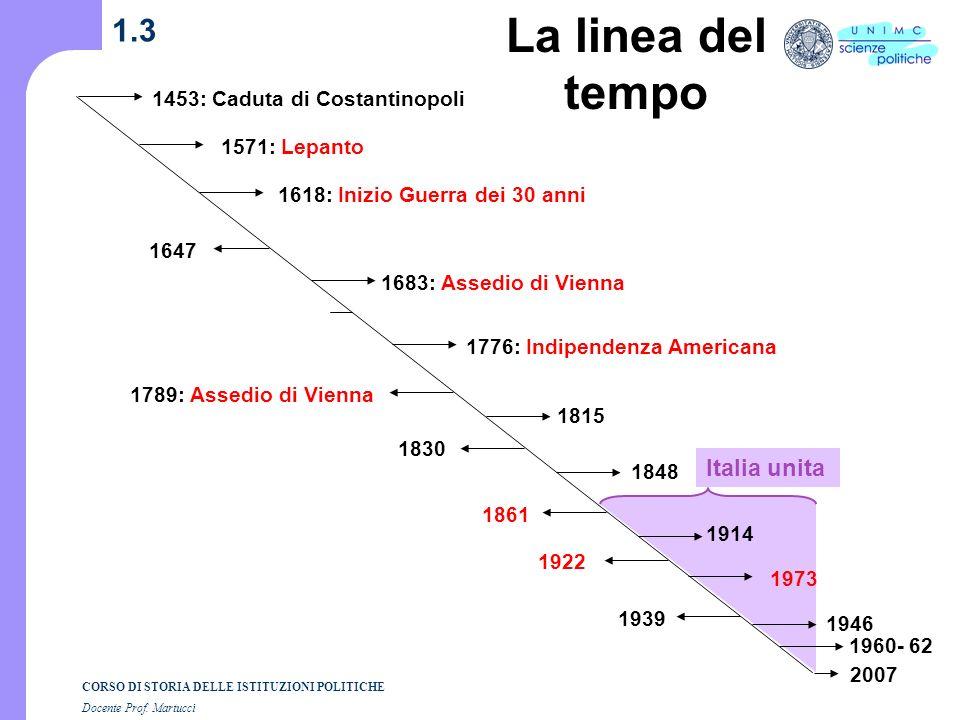 La linea del tempo 1.3 Italia unita 1453: Caduta di Costantinopoli