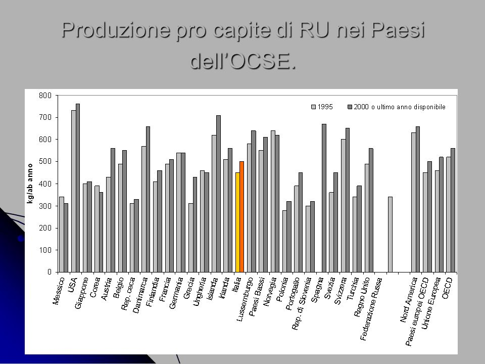 Produzione pro capite di RU nei Paesi dell'OCSE.