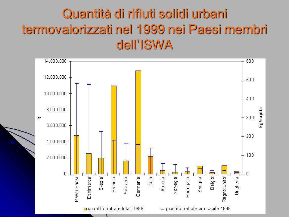 Quantità di rifiuti solidi urbani termovalorizzati nel 1999 nei Paesi membri dell'ISWA