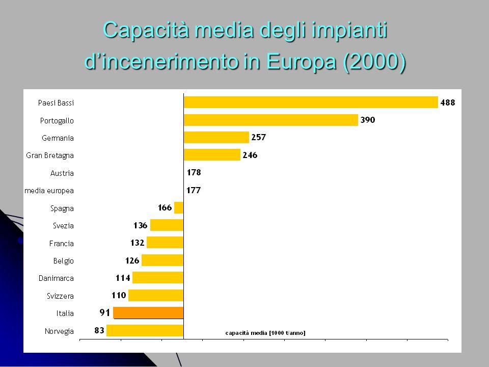 Capacità media degli impianti d'incenerimento in Europa (2000)