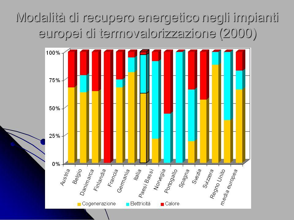 Modalità di recupero energetico negli impianti europei di termovalorizzazione (2000)