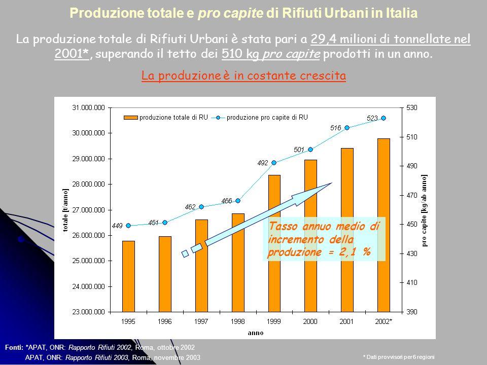 Produzione totale e pro capite di Rifiuti Urbani in Italia