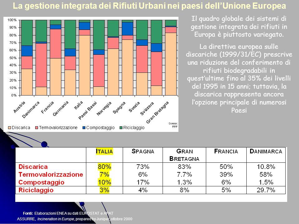 La gestione integrata dei Rifiuti Urbani nei paesi dell'Unione Europea