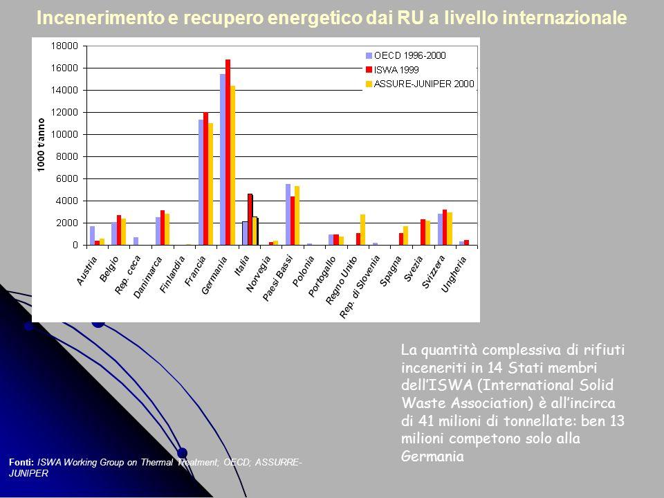 Incenerimento e recupero energetico dai RU a livello internazionale