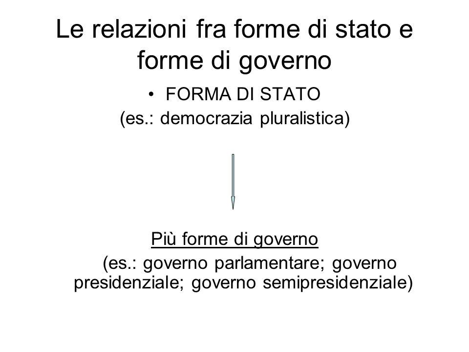Le relazioni fra forme di stato e forme di governo