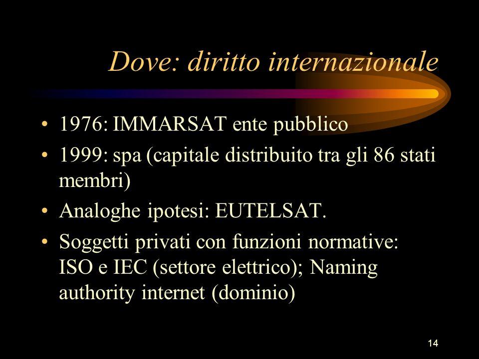 Dove: diritto internazionale