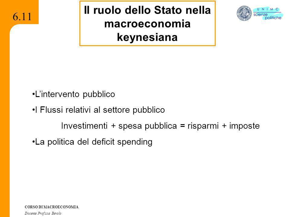 Il ruolo dello Stato nella macroeconomia keynesiana