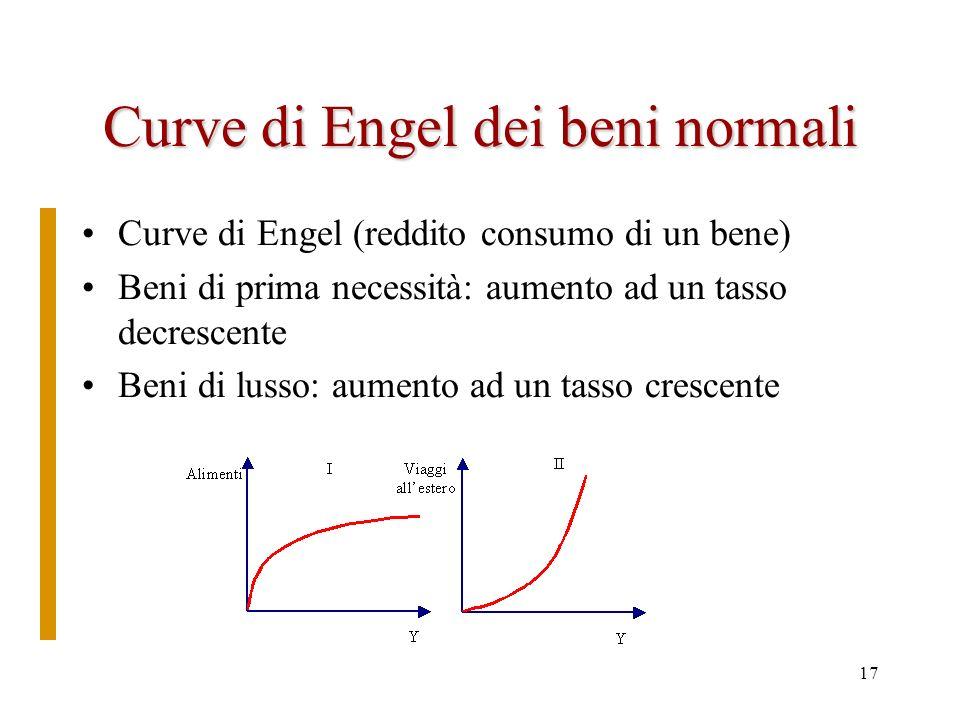 Curve di Engel dei beni normali