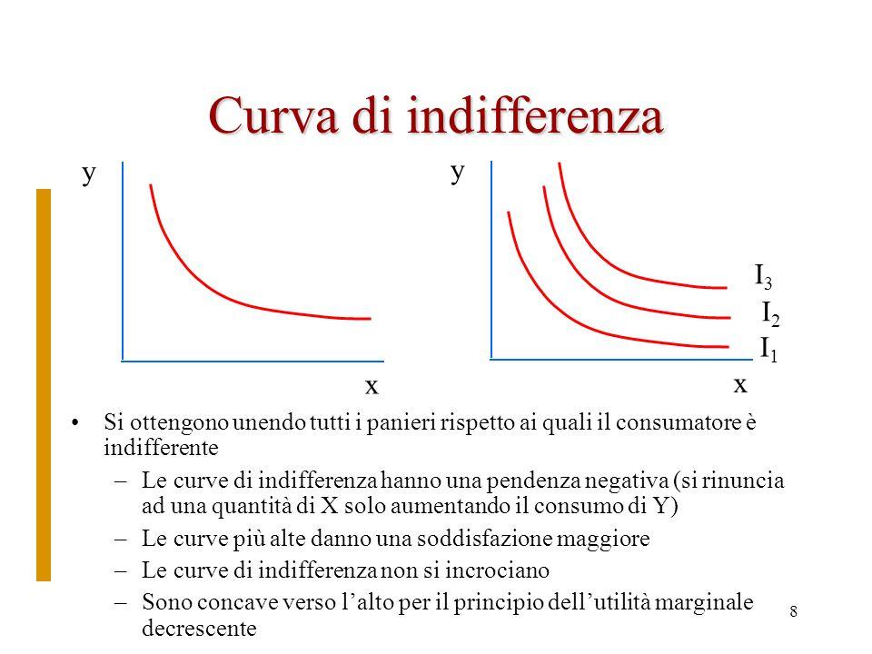 Curva di indifferenza y y I3 I2 I1 x x