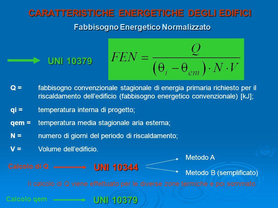 CARATTERISTICHE ENERGETICHE DEGLI EDIFICI