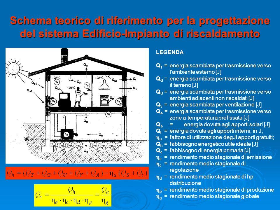 Schema teorico di riferimento per la progettazione del sistema Edificio-Impianto di riscaldamento