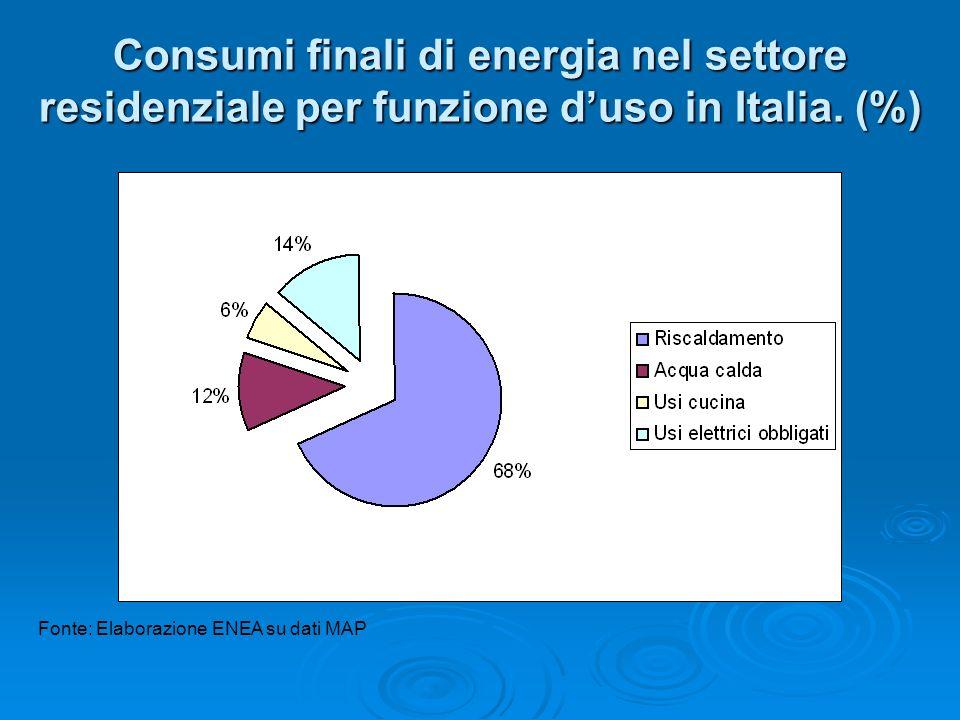 Consumi finali di energia nel settore residenziale per funzione d'uso in Italia. (%)