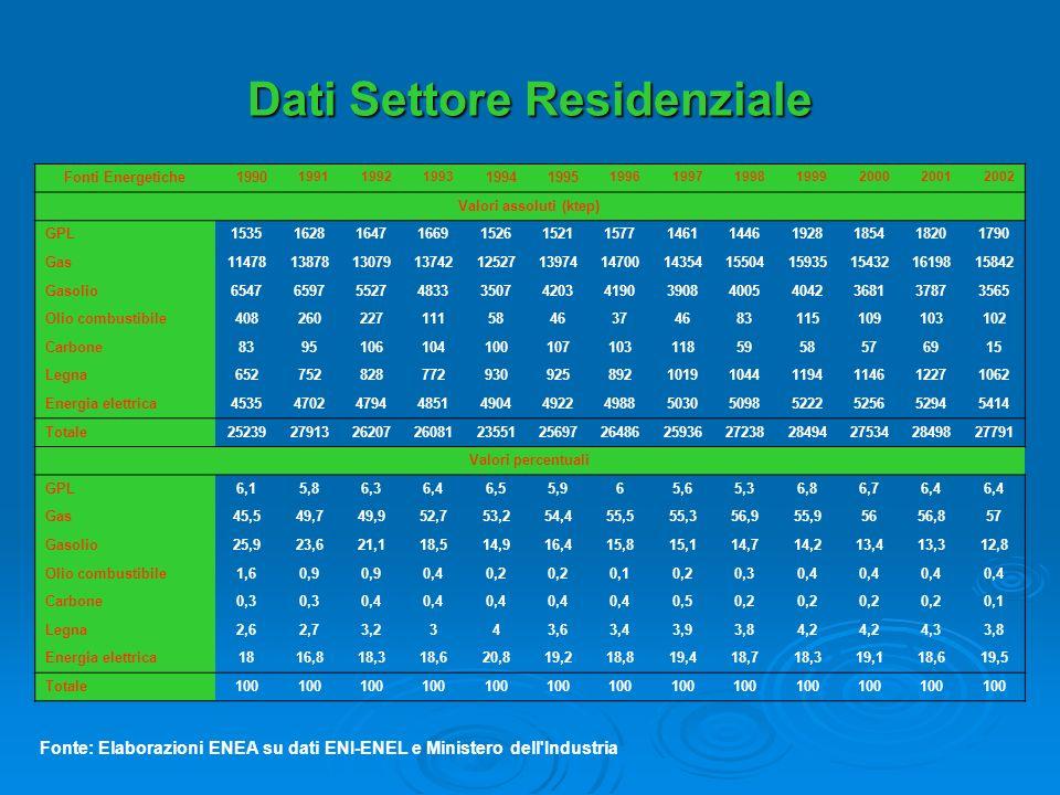 Dati Settore Residenziale