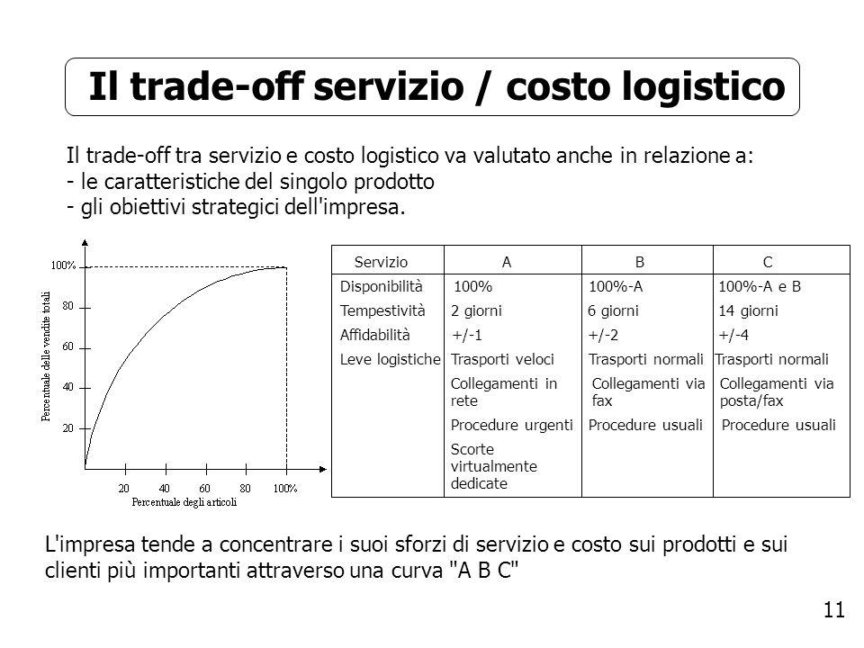 Il trade-off servizio / costo logistico
